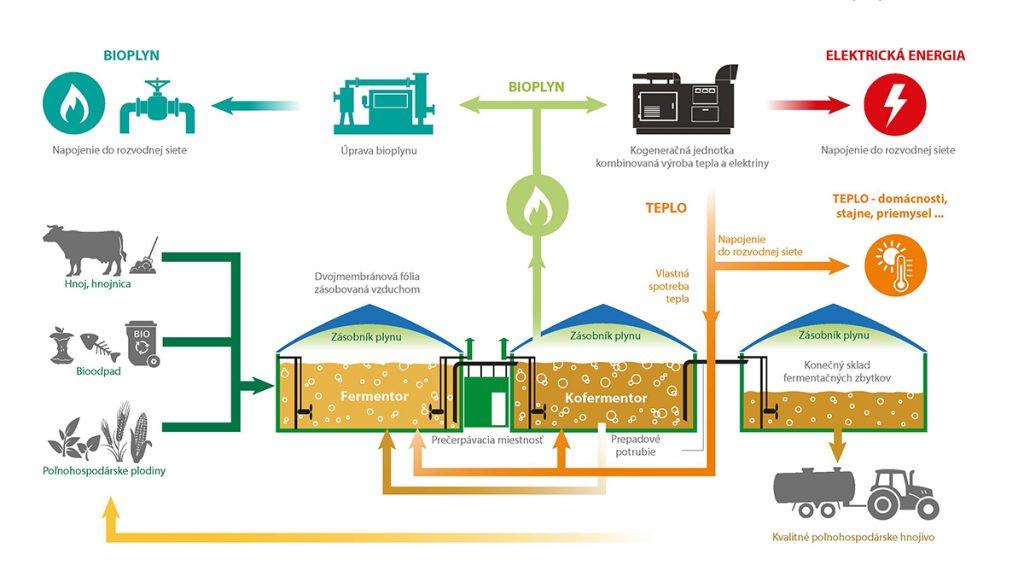 schéma bioplynovej stanice